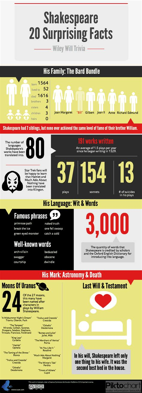 william shakespeare biography in infographic 20 surprising shakespeare facts infographic and book