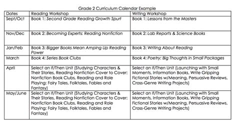readers workshop lesson plan template curriculum calendars planning a yearlong curriculum for