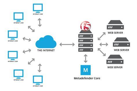 f5 network diagram 9 metadefender icap server metadefender