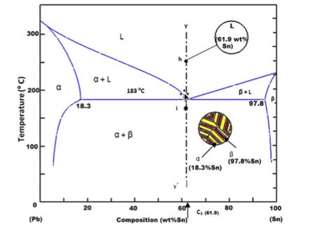 Eutectic Point Phase Diagram phase diagram eutectic