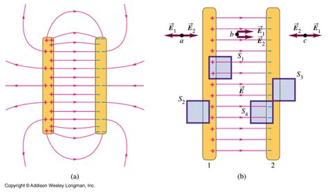 the electric field of the capacitor has deflect the electron downward electric fields and potential 171 kaiserscience