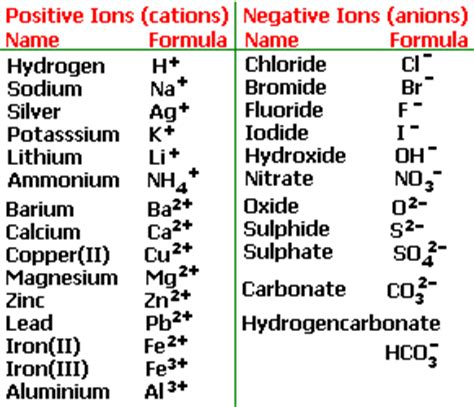 Positive And Negative Ions Worksheet Answers by What Is The Formula For Iron Iii Carbonate What Are Its