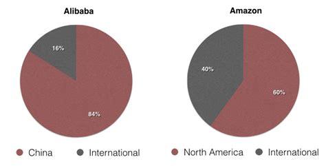 alibaba united states alibaba vs amazon an in depth comparison of two