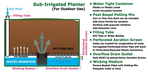 How Does A Self Watering Planter Work by Diy Raised Garden Beds The Inspired Dr