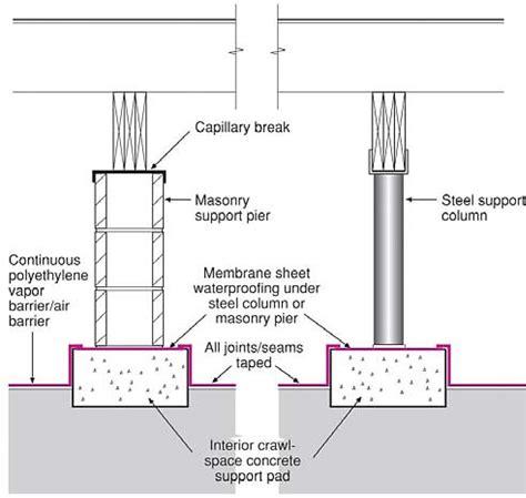 pier vs column capillary break at crawlspace floor polyethylene