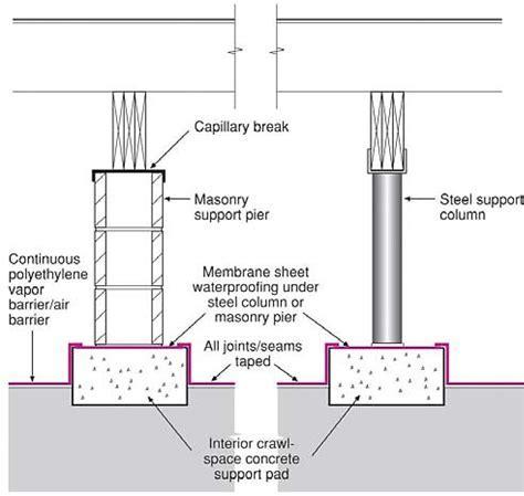 Taping polyethylene sheeting at interior pier footings
