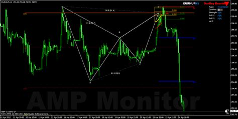 pattern finder failed to find gartley pattern failure setups harmonic trading trade