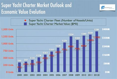 yacht market is investing in yacht charter be profitable rodriquez