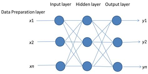pattern analysis task in neural network information free full text a neural network based