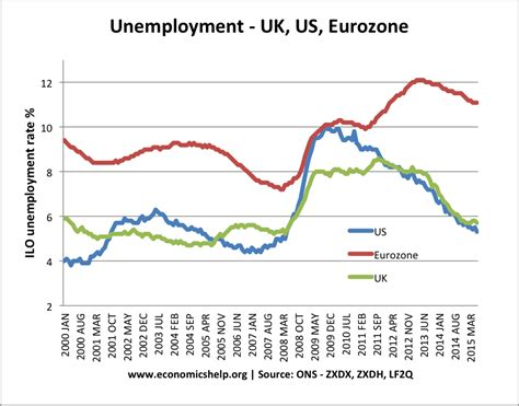 unemployment pros and cons inflation targeting pros and cons economics help