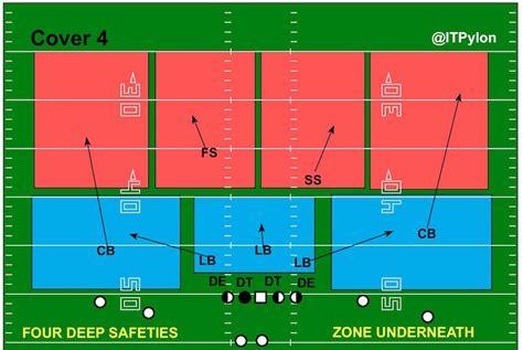 cover 2 defense diagram identifying pass defenses inside the pylon