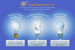led light bulbs vs energy saving led light design led light bulb savings calculator led