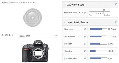 best 24mm lens for nikon sigma 24mm f 1 4 dg becomes the best 24mm lens for