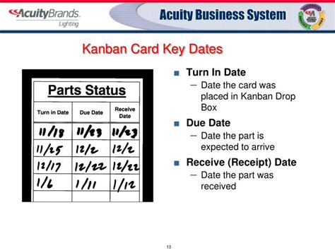 Kanban Card Template Ppt by Ppt Kanban Powerpoint Presentation Id 3355624