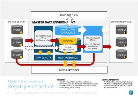 oracle mdm tutorial steven rao master data management
