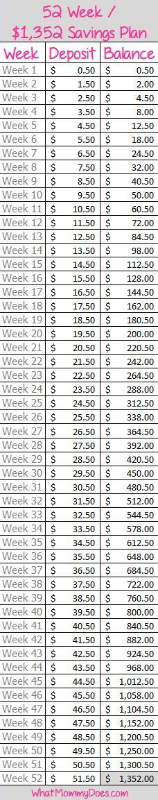 dollar a day challenge 1000 ideas about 52 week money challenge on