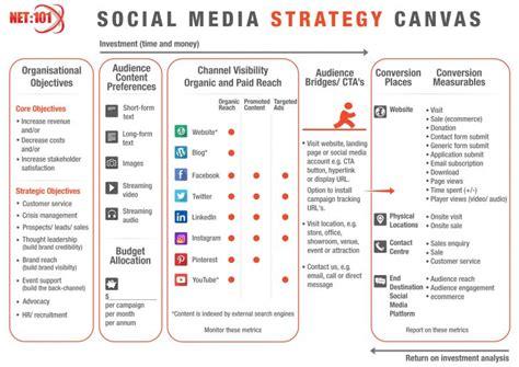 Template Social Media Strategy Template Social Media Strategy Template