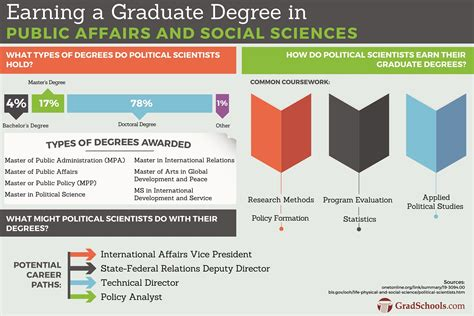 Business Doctoral Programs 5 by Social Sciences Graduate Programs Affairs Degrees