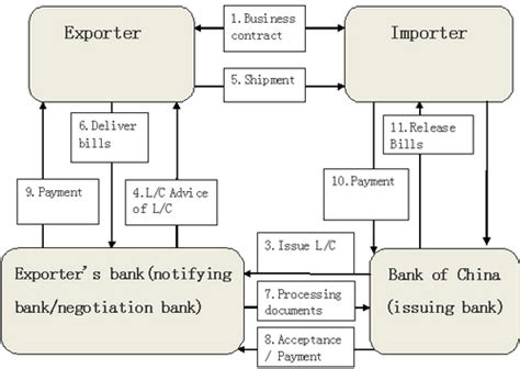Letter Of Credit Opening Procedure Import L C