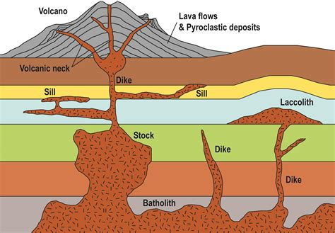 diagram of volcanoe volcano a mountain that spits volcano basics part