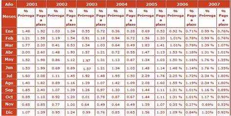 tabla de inpc y recargos del sua 2016 tabla de inpc y recargos mayo 2016 indice precios al