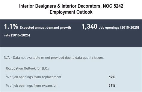 home interior design job outlook interior design employment rate best accessories home 2017