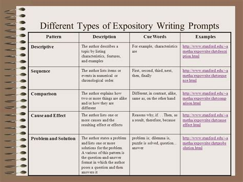 types essay ielts essay types types of writing essays 1 the writing