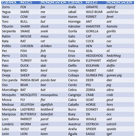 lista de palabras como se escribe aprendiendo ingles animales en ingles