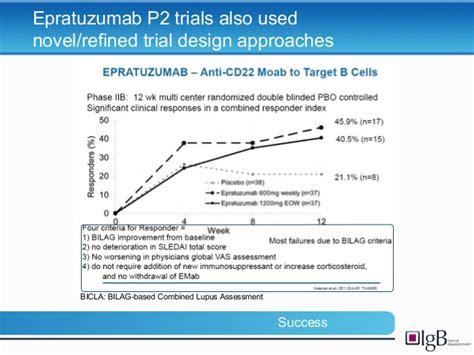 design effect stratified sle progress in lupus trial design