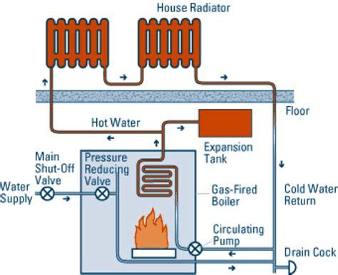 Hydronic Alternative Radiators Heating Alternatives Advanced Home Energy Richmond Ca