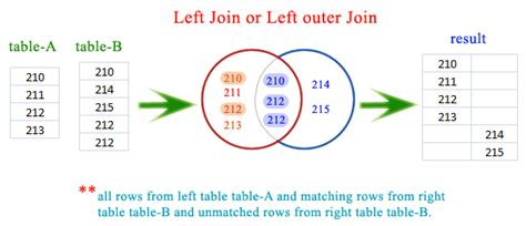 inner join php sqlite left join or left outer join w3resource