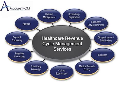 revenue cycle management in healthcare flowchart health care revenue cycle flowchart pictures to pin on