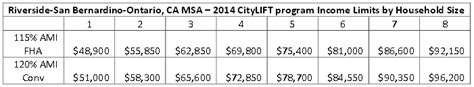 citylift payment assistance for the inland empire