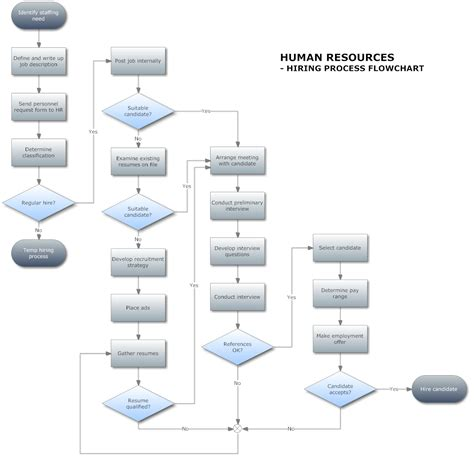 process flowcharting describe a flowchart hiring process and chart