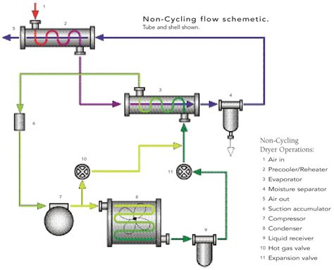 non cycling flow schematic quincy compressor