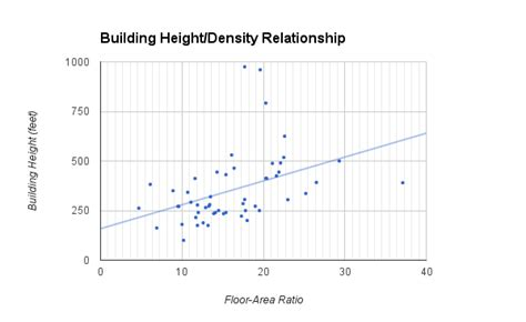 philadelphia rm1 zoning floor area ratio far building height and density in center city philadelphia