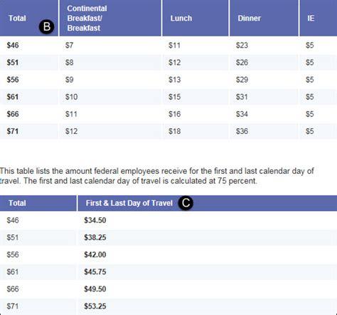per diem expense report template per diem per employee report trvallowance ax 2012 per diem expense report template