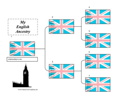 english ancestry chart template