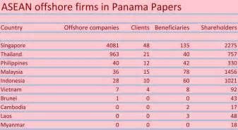 Panama papers asean investvine