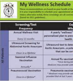 Annual Wellness Visit Template by New Medicare Annual Wellness Visit Encounter Forms