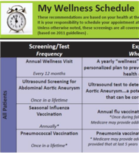medicare wellness template new medicare annual wellness visit encounter forms