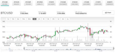 converter btc to usd btc usd graph bitcoin processing speed