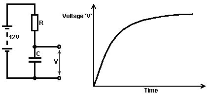 an increase in the voltage across a capacitor will free energy devices beginner s electronics tutorial