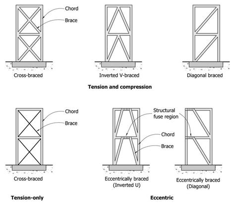 frame design exle 15 best images about structural engineer at