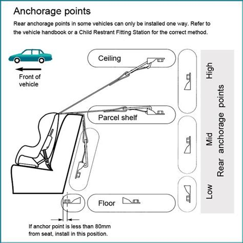 seat anchorage how to choose the safest restraint for your child