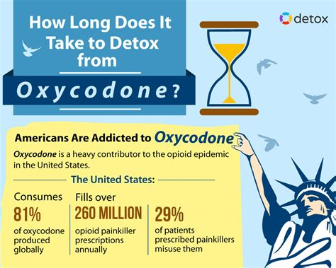 How Does It Take To Detox From by How Does It Take To Detox From Oxycodone Withdrawal