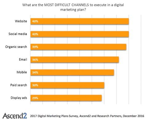 Marketing Strategy The Most Effective Digital Channels To Include In 2017 Marketing Plans Digital Channel Strategy Template