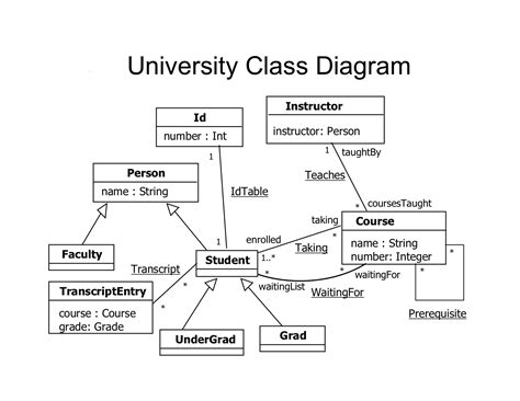 class diagram for student 22c 181 formal methods in software engineering