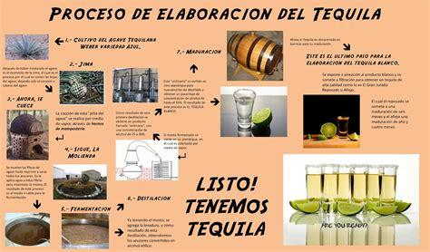 cadena de suministro jose cuervo tequila proceso de elaboraci 211 n del tequila