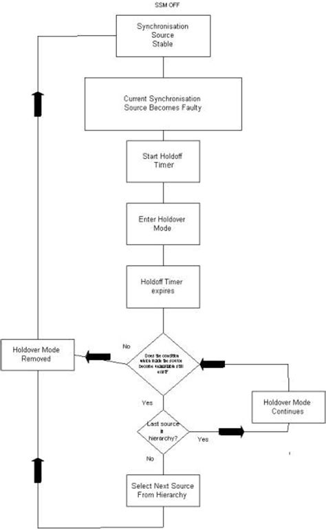 strategic decision process block diagram sdh project ring system testing